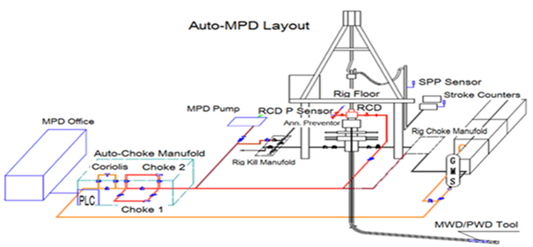 Managed Pressure Drilling(MPD) Corperations